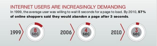 website speed is crucial