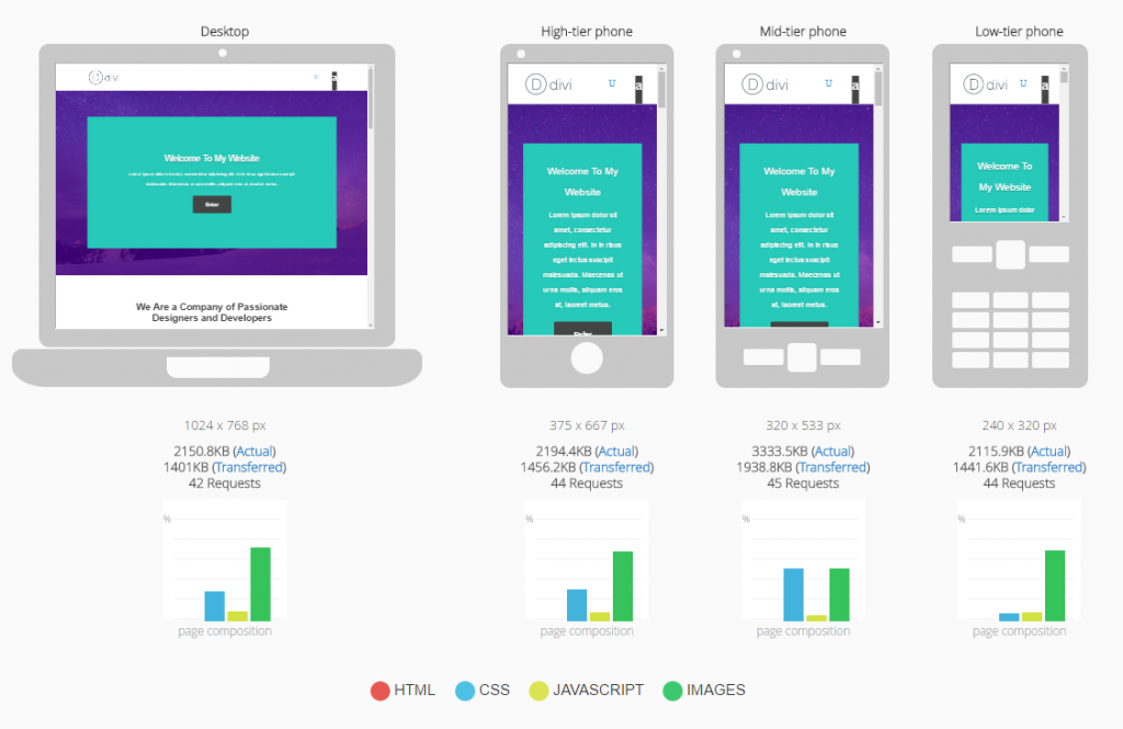 Test how your website looks on mobile devices with mobiReady