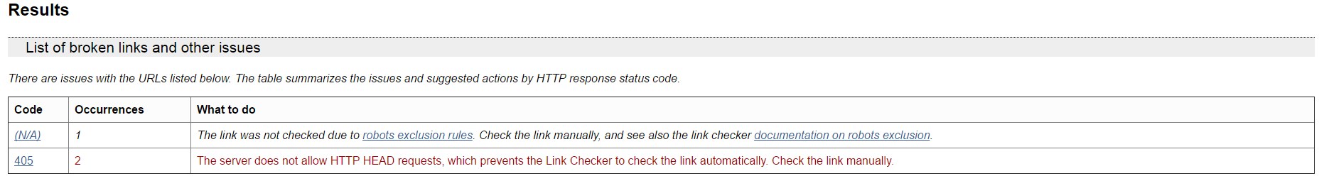 W3C Link Checker recommendations